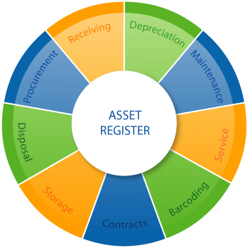 Fixed Asset Management - Asset Register Wheel Graphic