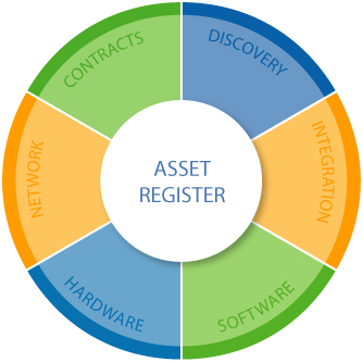 IT Asset Management - Asset Register Wheel Graphic